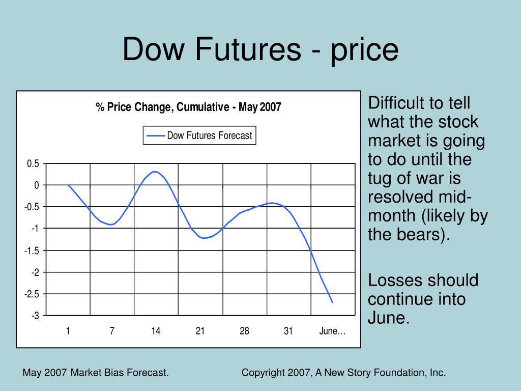 Dow Futures - price