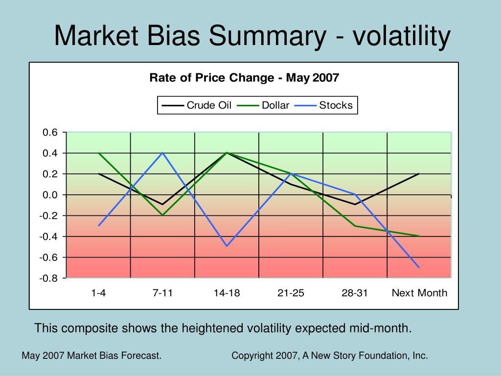 Market Bias Summary - volatility