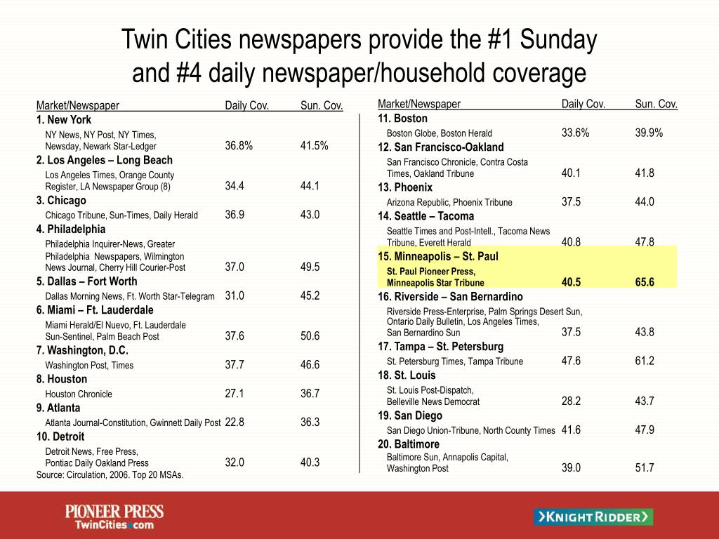 twin cities newspapers provide the 1 sunday and 4 daily newspaper household coverage l.