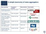 a simple taxonomy of news aggregators