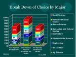 break down of choice by major