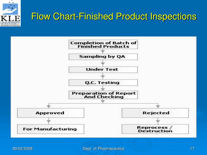 Flow Chart-Finished Product Inspections