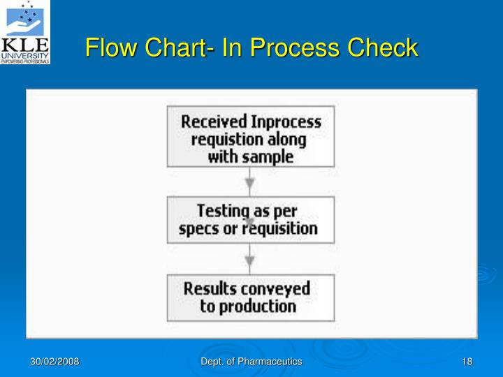 Flow Chart- In Process Check