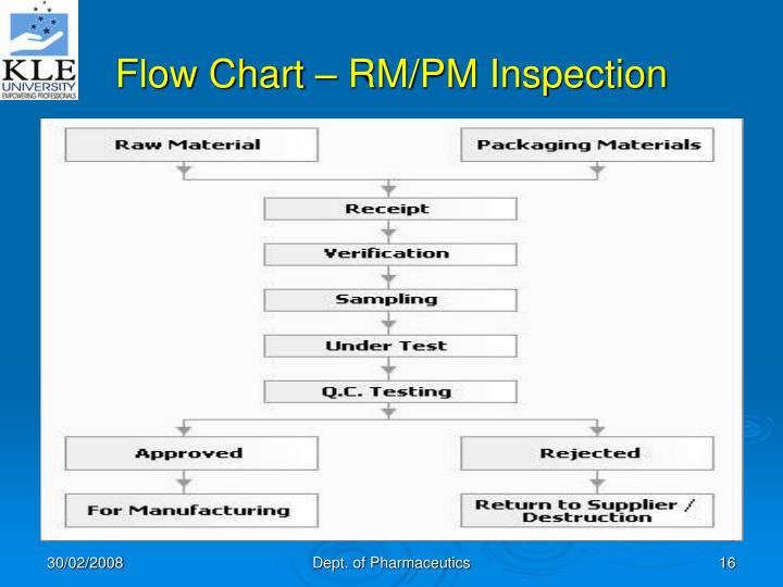 Flow Chart – RM/PM Inspection