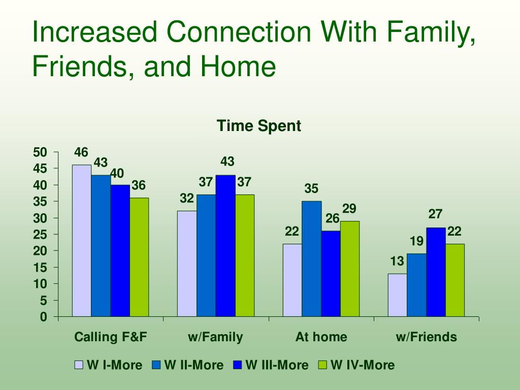 Increased Connection With Family, Friends, and Home
