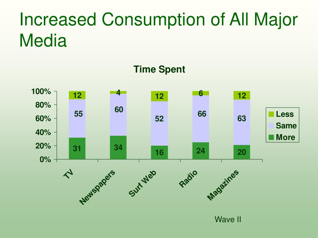 Increased Consumption of All Major Media