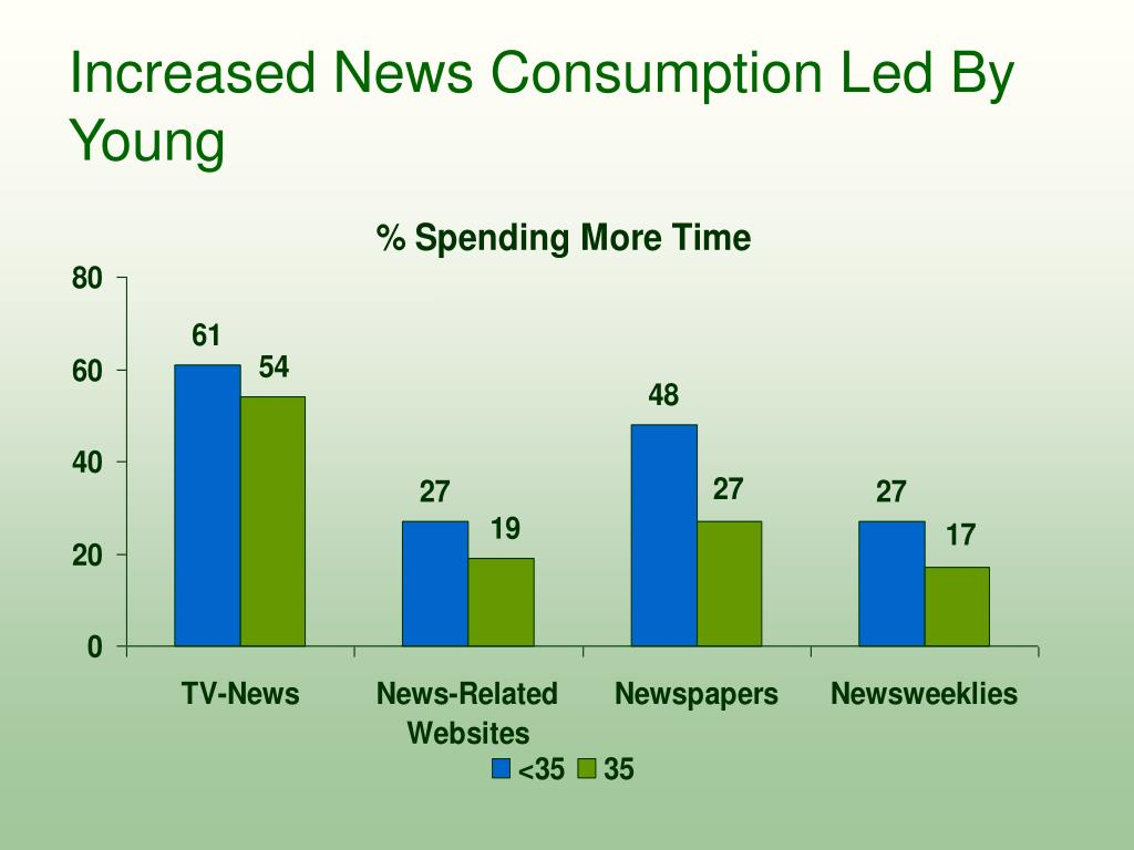 Increased News Consumption Led By Young