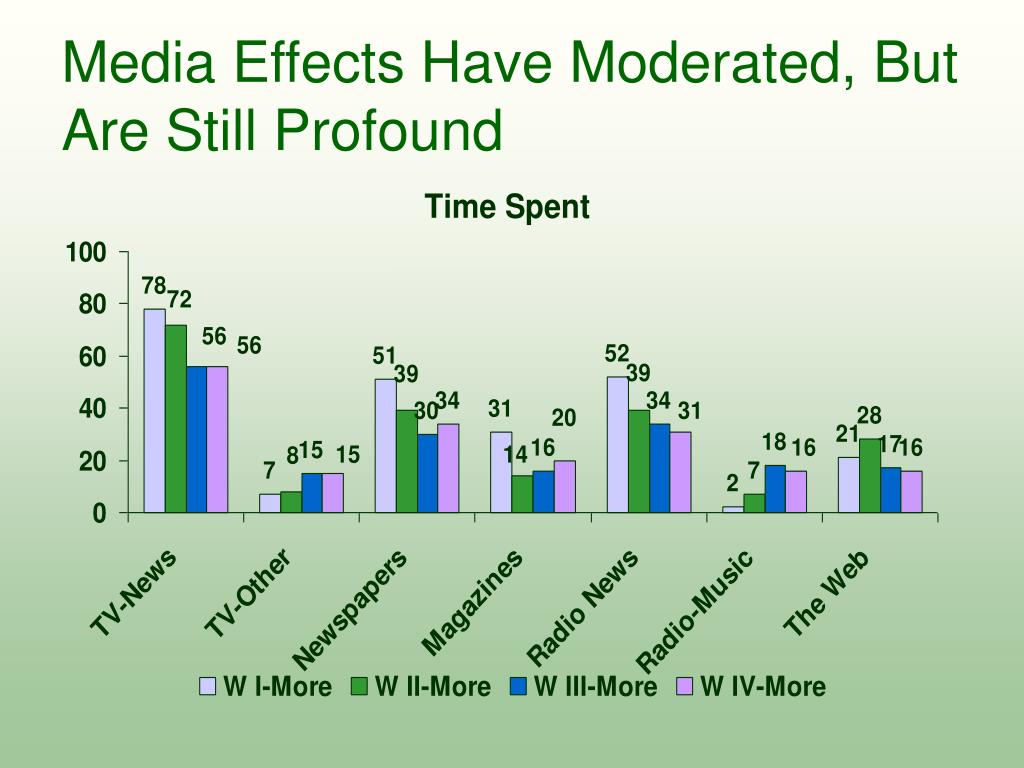 Media Effects Have Moderated, But Are Still Profound