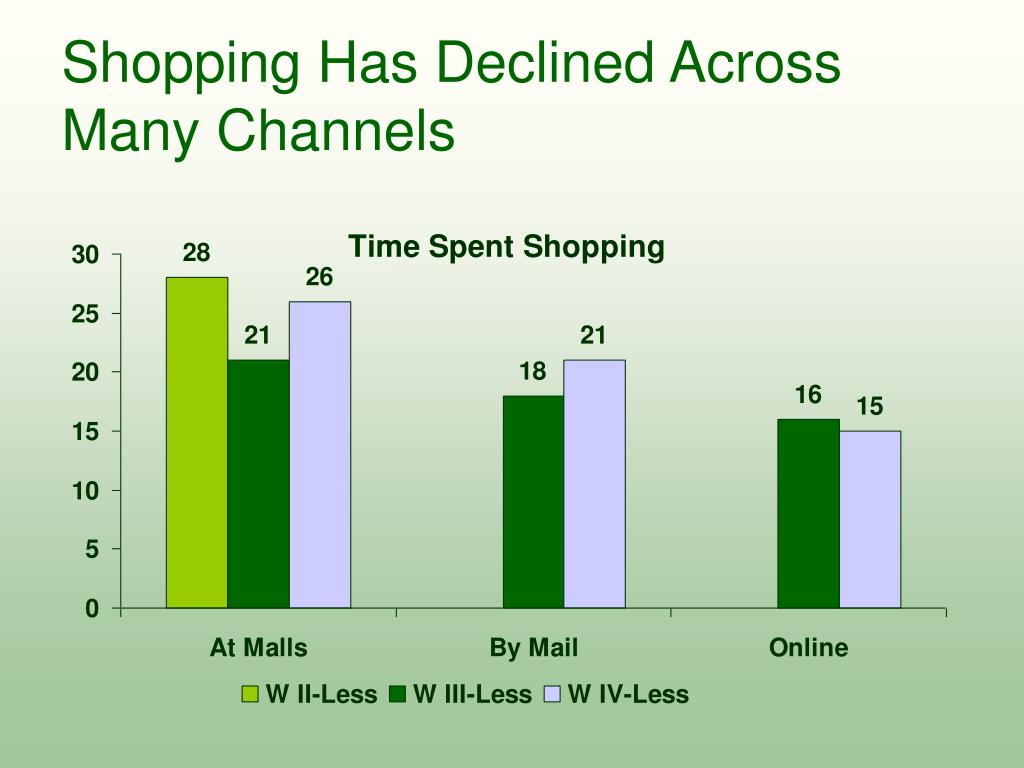 Shopping Has Declined Across Many Channels