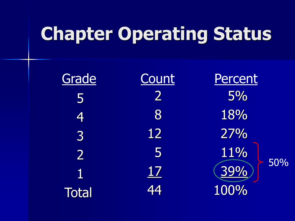 Chapter Operating Status
