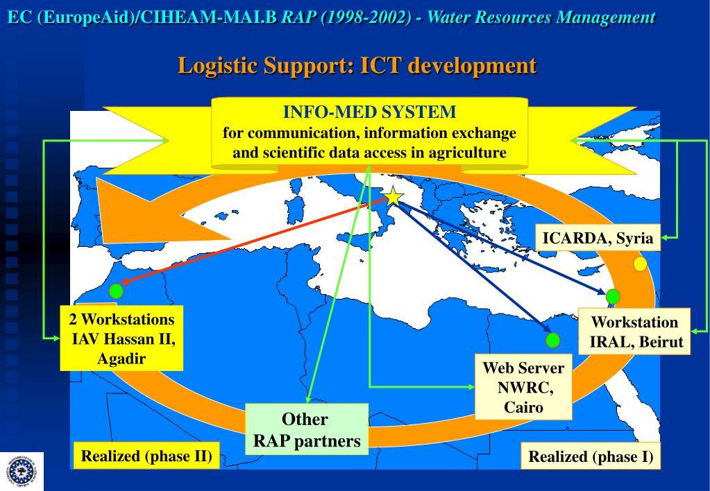EC (EuropeAid)/CIHEAM-MAI.B