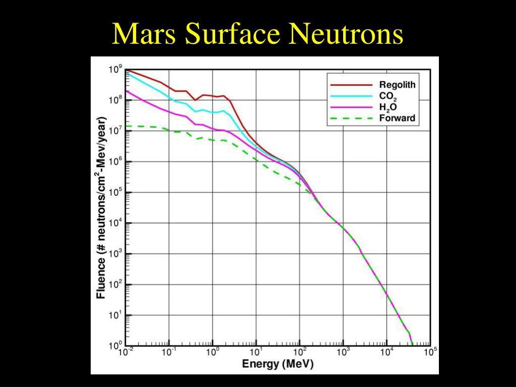 Mars Surface Neutrons