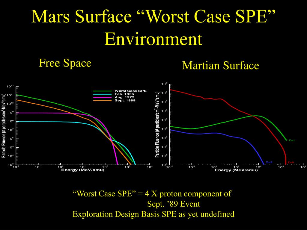 """Mars Surface """"Worst Case SPE"""" Environment"""