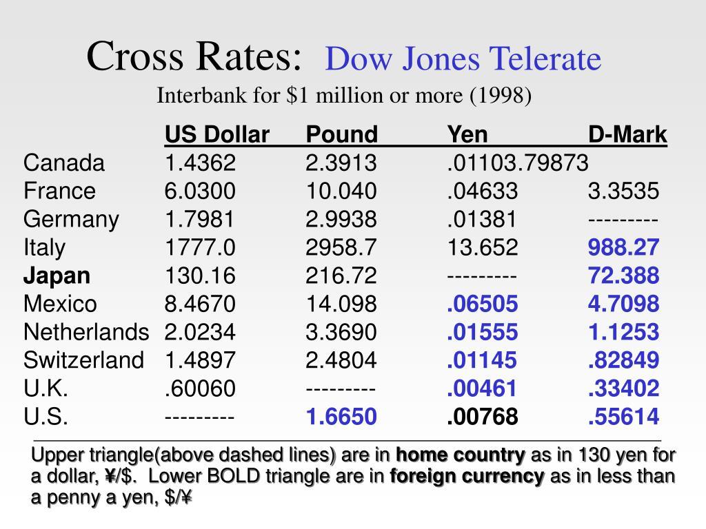 Cross Rates: