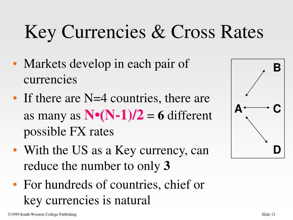 Key Currencies & Cross Rates
