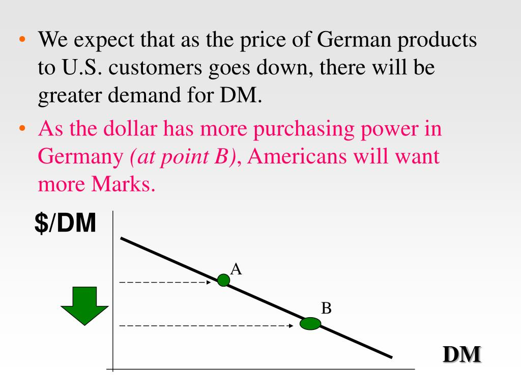 We expect that as the price of German products to U.S. customers goes down, there will be greater demand for DM.