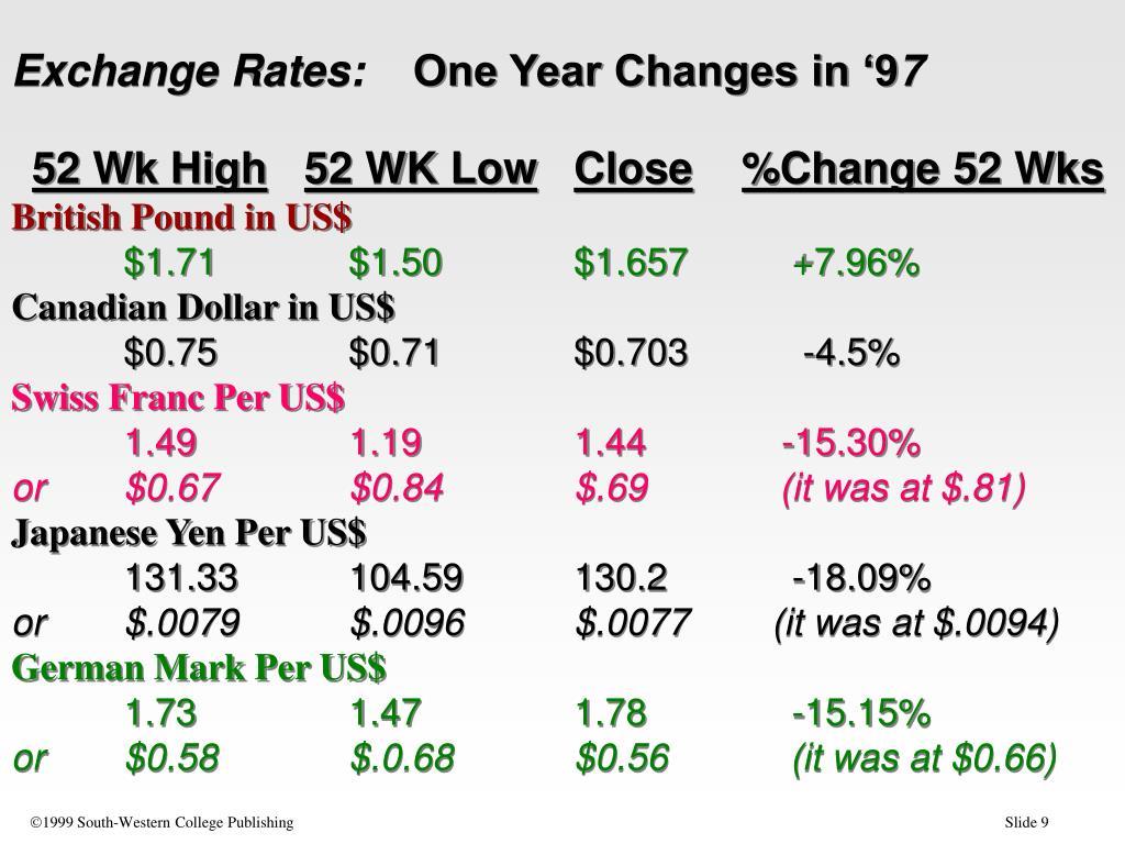Exchange Rates: