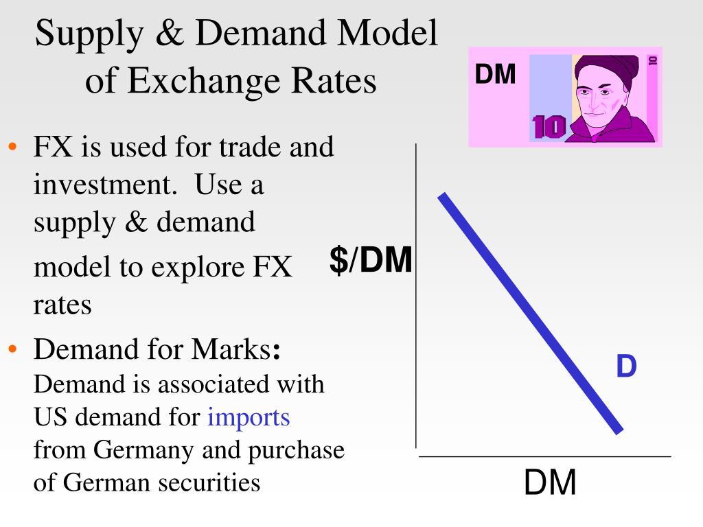Supply & Demand Model of Exchange Rates