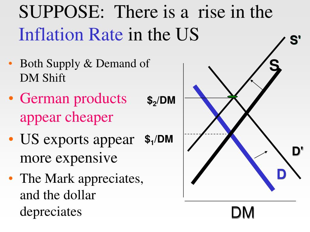 SUPPOSE:  There is a  rise in the