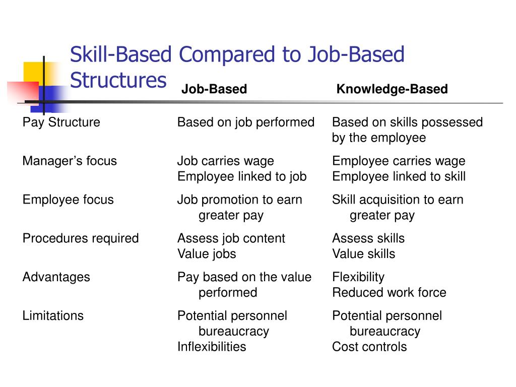 Skill-Based Compared to Job-Based Structures