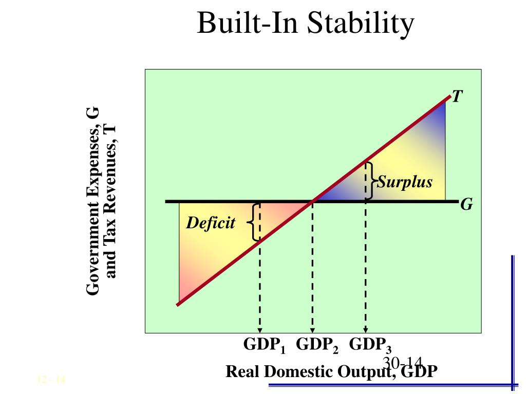 Built-In Stability