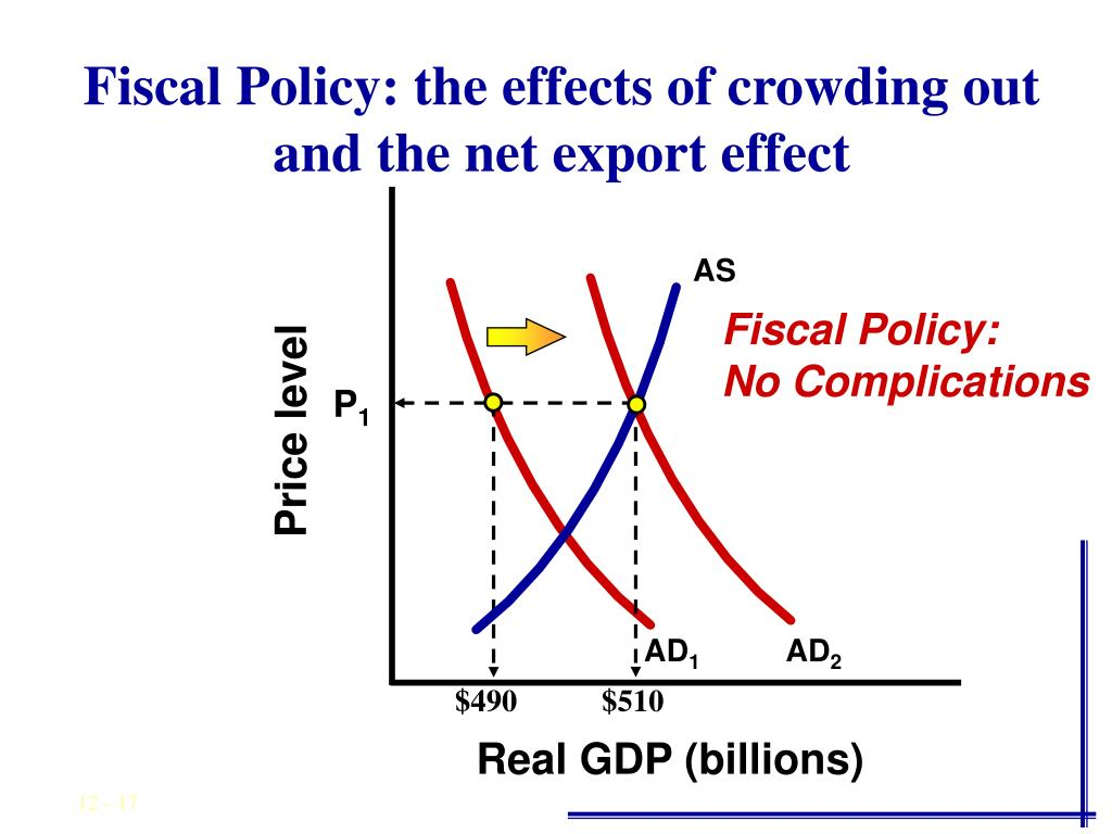Fiscal Policy: the effects of crowding out and the net export effect