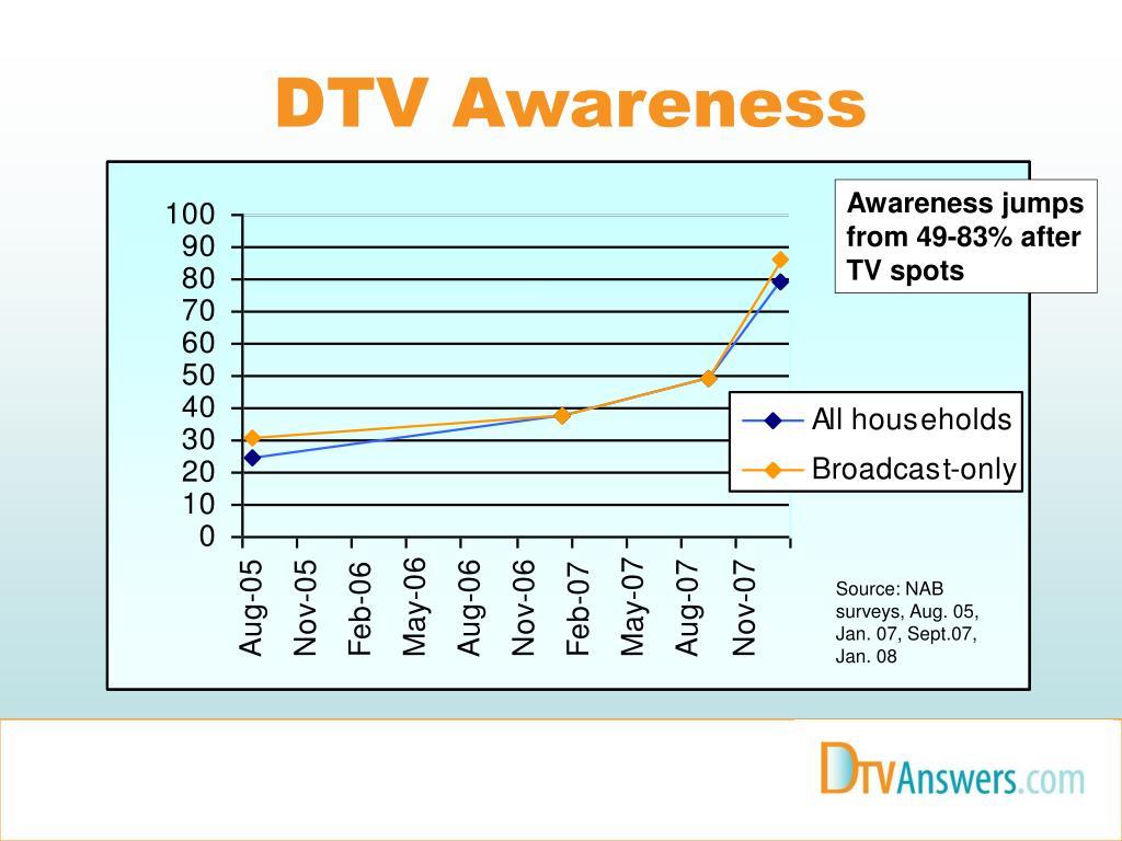 DTV Awareness
