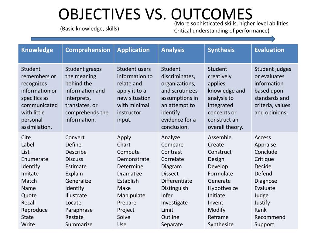 objectives vs outcomes l.