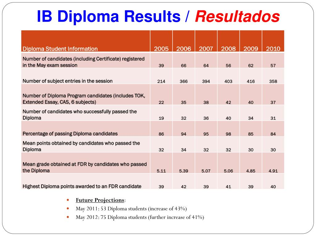 IB Diploma Results /