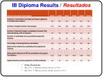 ib diploma results resultados