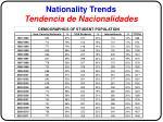 nationality trends tendencia de nacionalidades