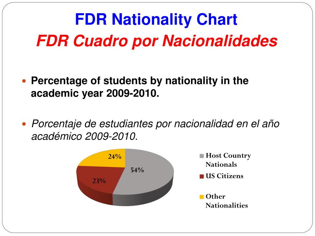 FDR Nationality Chart