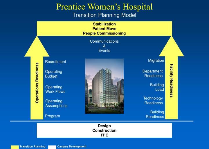 Prentice women s hospital transition planning model