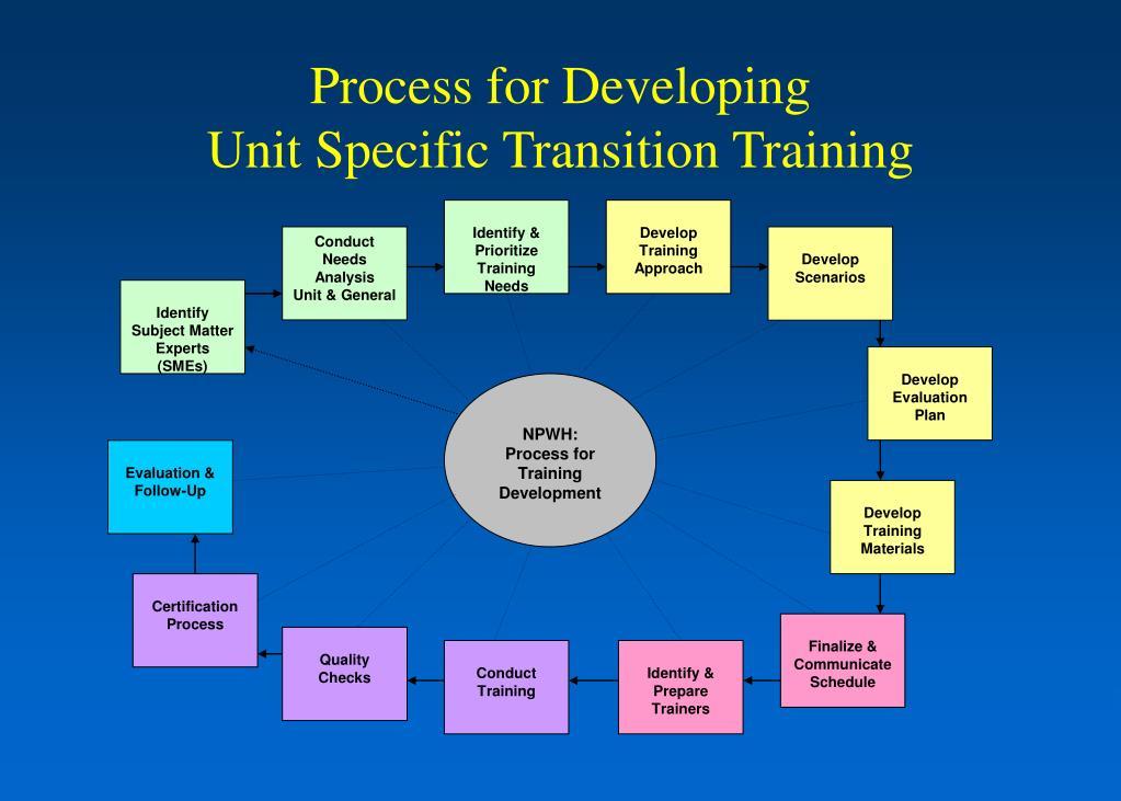 Identify & Prioritize  Training Needs
