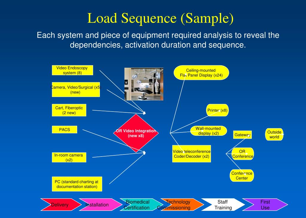 Load Sequence (Sample)