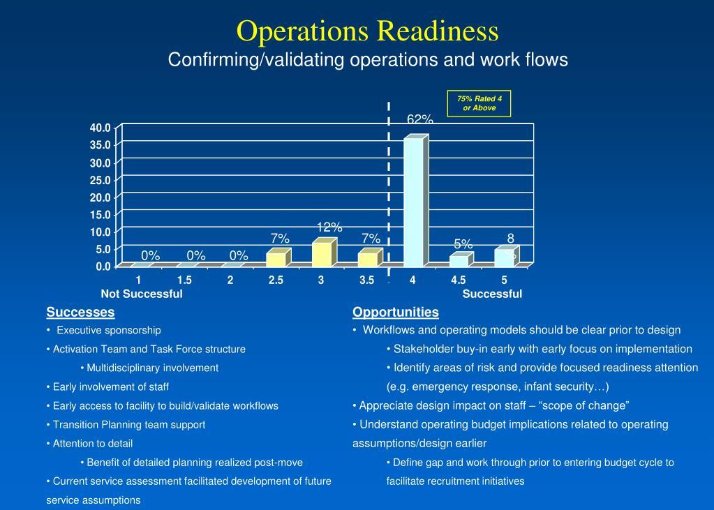 Operations Readiness
