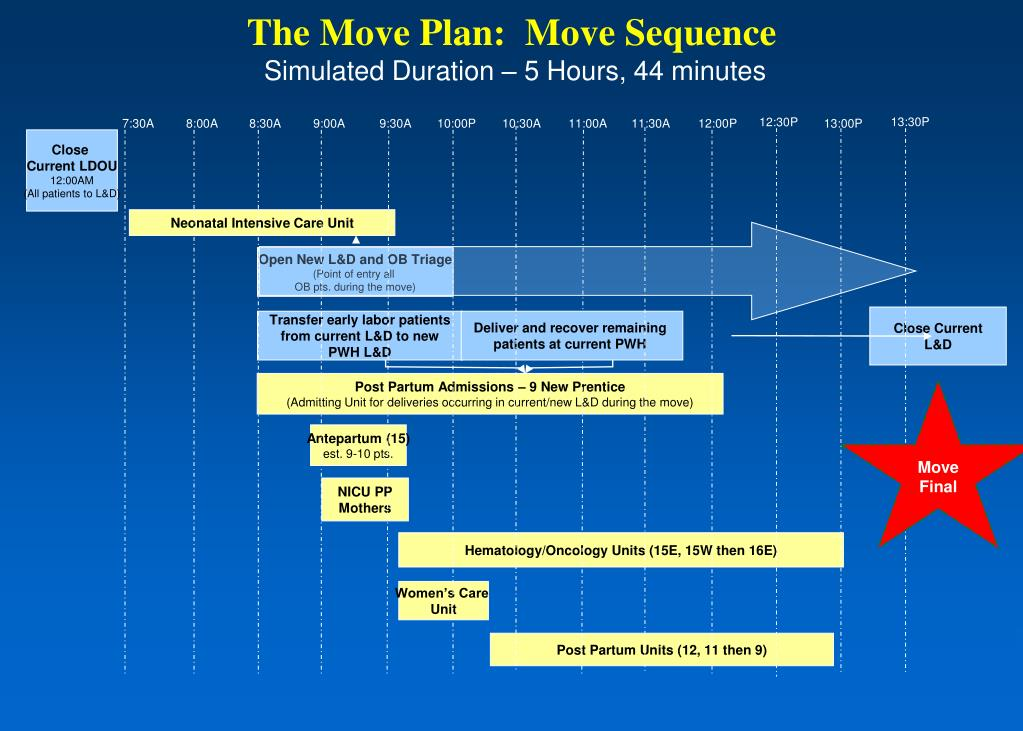 The Move Plan:  Move Sequence