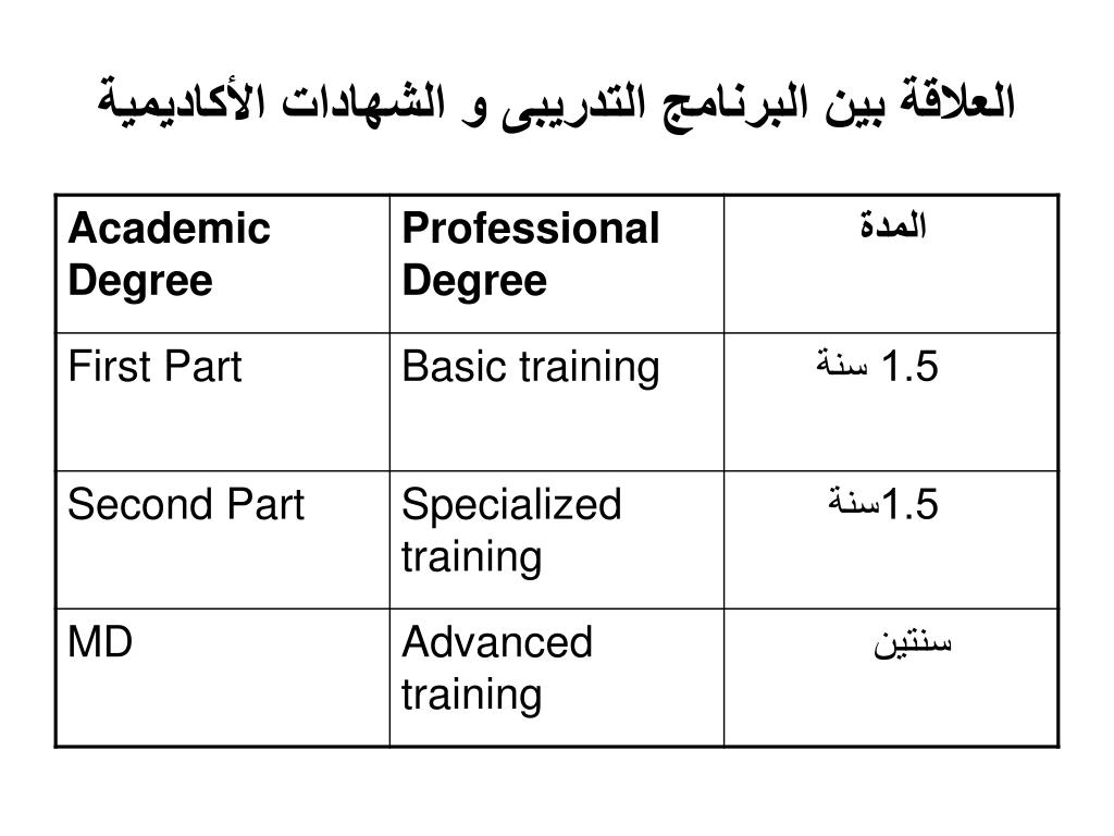 العلاقة بين البرنامج التدريبى و الشهادات الأكاديمية