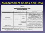 measurement scales and data