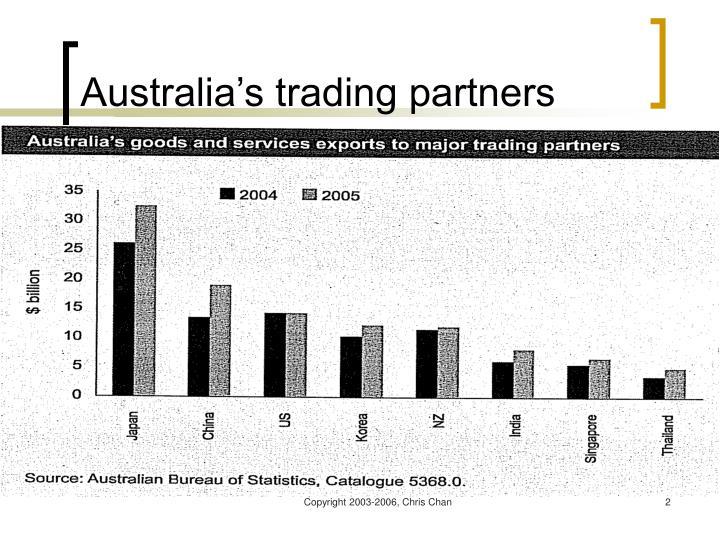 Australia s trading partners