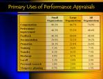 primary uses of performance appraisals