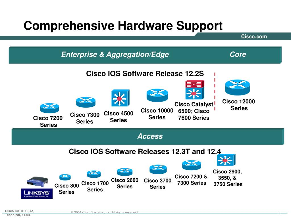 PPT - Cisco IOS IP Service Level Agreements An Overview Assuring the