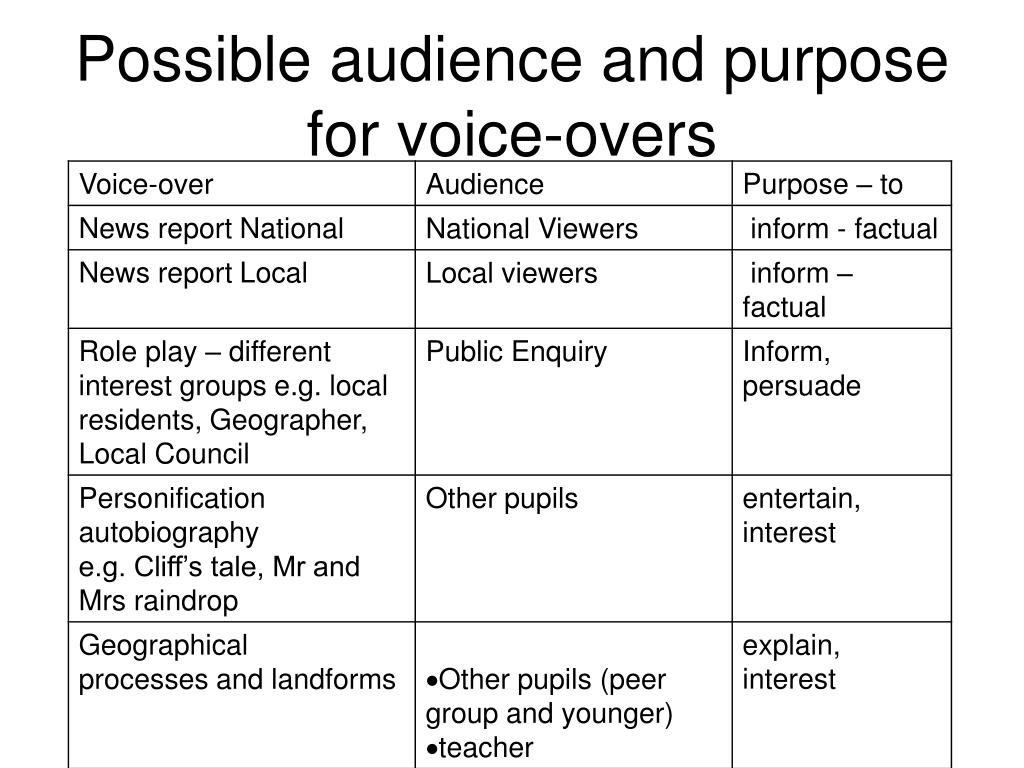 Possible audience and purpose for voice-overs