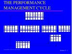 the performance management cycle