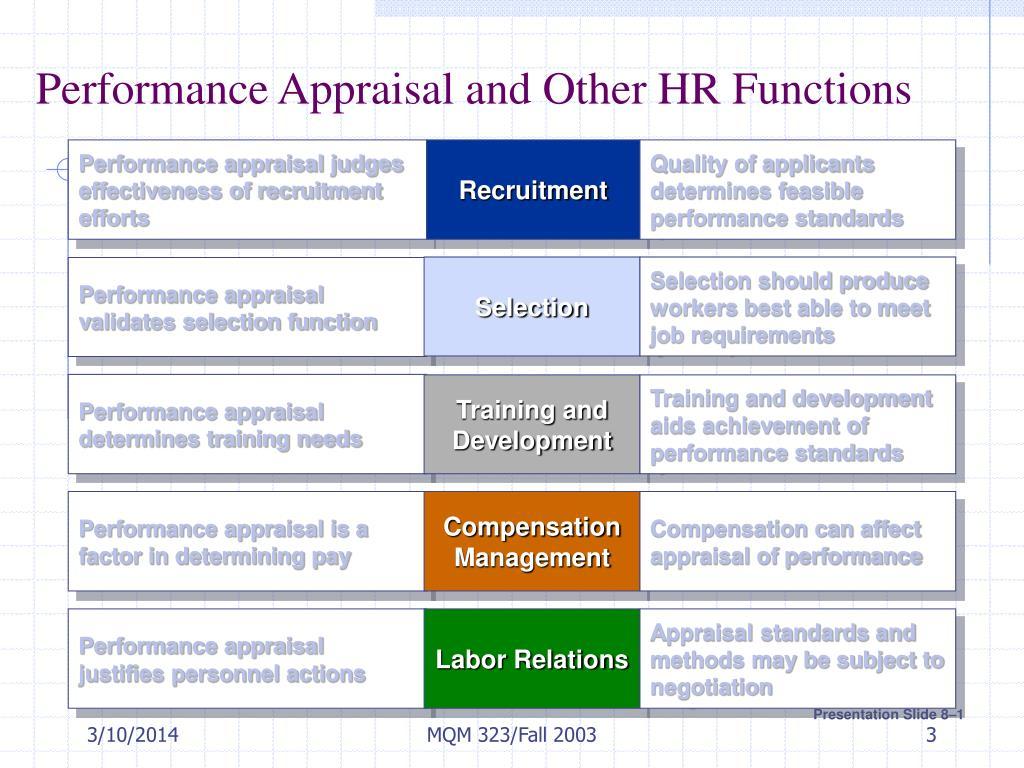 Performance appraisal judges effectiveness of recruitment efforts