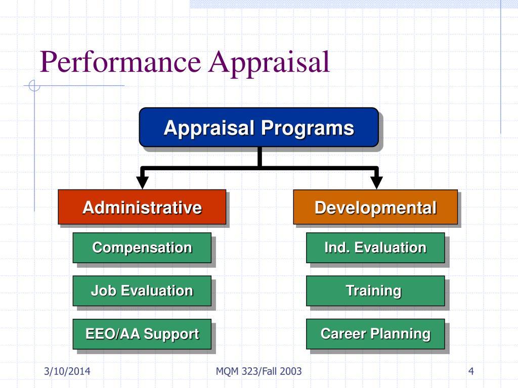 Appraisal Programs