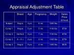 appraisal adjustment table