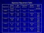 appraisal adjustment table28