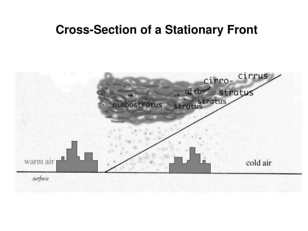 Cross-Section of a Stationary Front