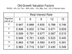 old growth valuation factors rhvg 6 inc tax 38 infla 5 mgt cost 2 of harvest value